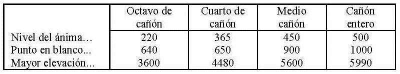 alcances Alcance7