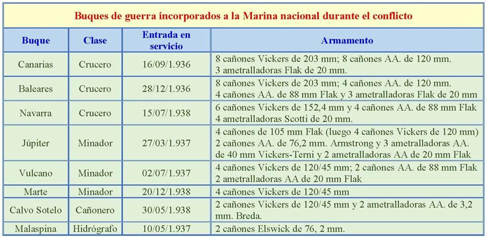 flota Marina-Nacional