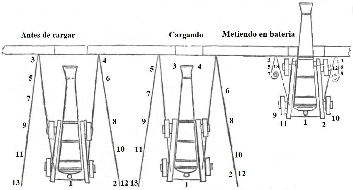 carga Posiciones-Cañon