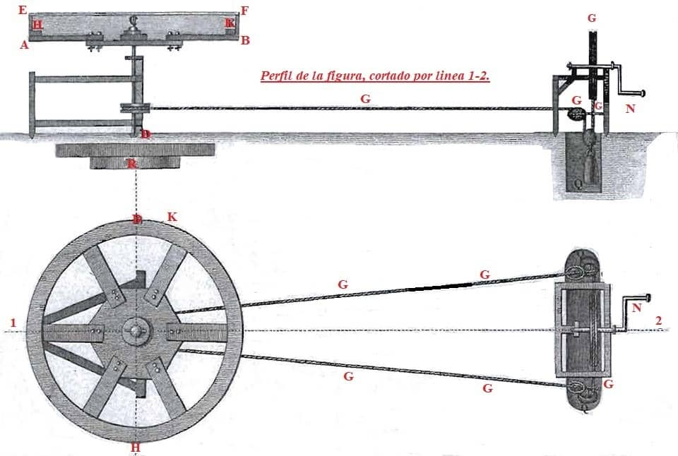 maquina Primer-doppler