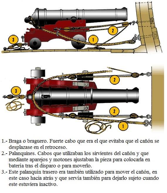 trincar trincado-cañones
